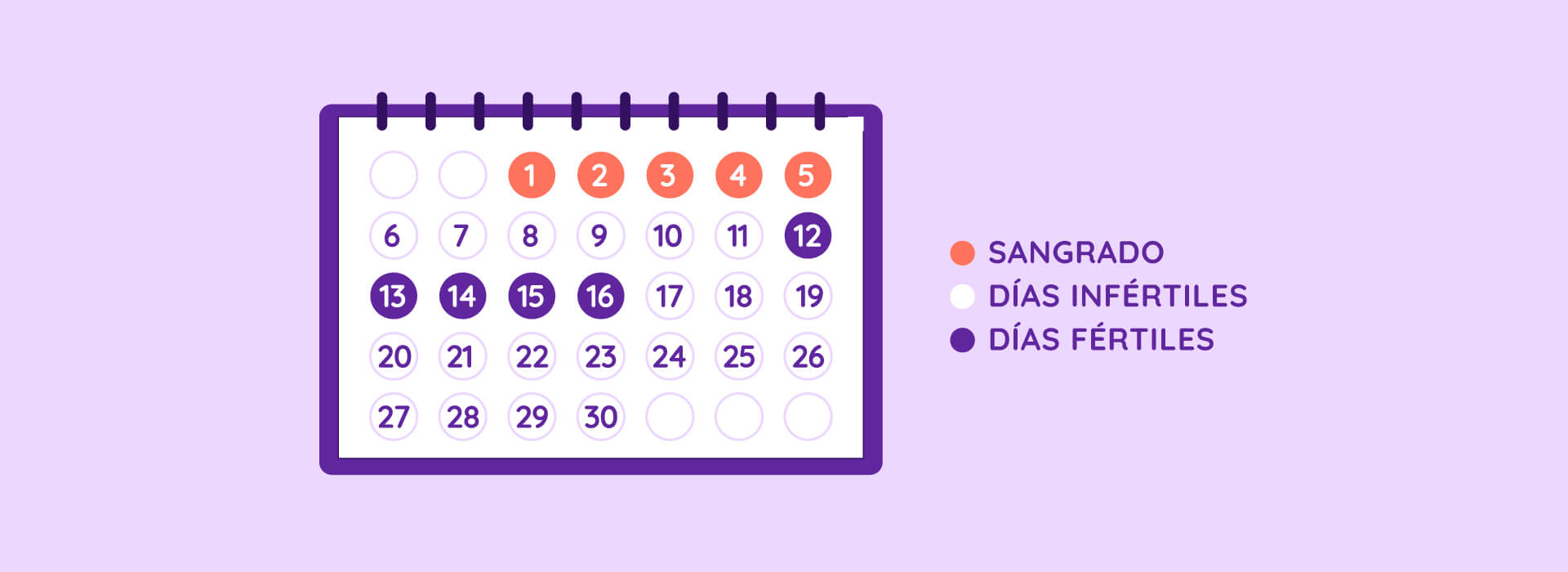 calendario mensual de ovulación con los días fértiles, infértiles y de sangrado por menstruación de Íntima.